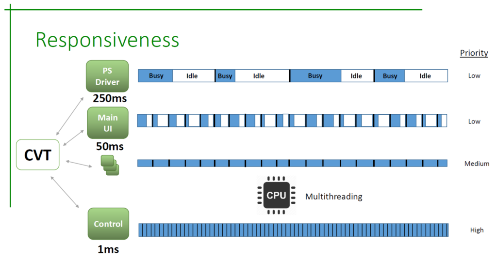 A Parallel Processing ATS Ensures Responsiveness when Testing and Validating Embedded Systems