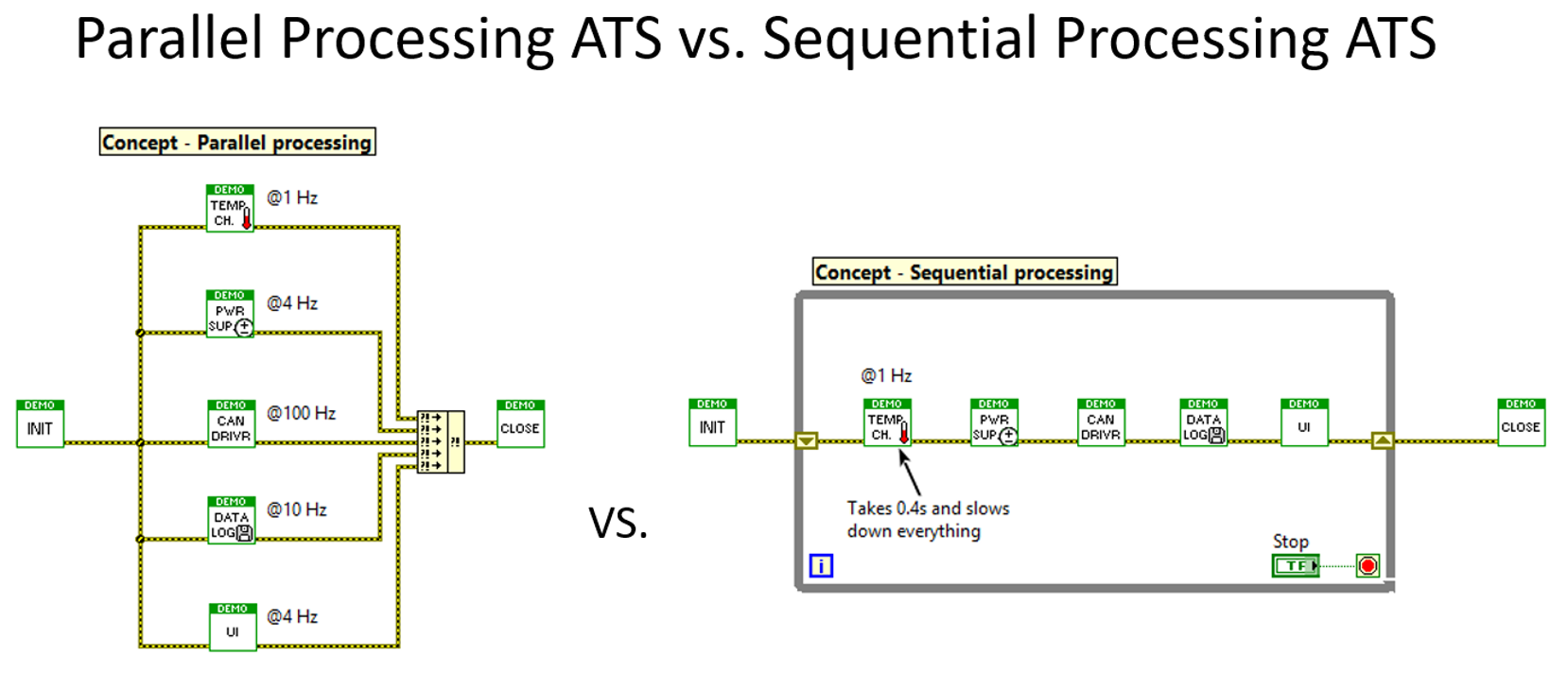 Parallel Processing is obviously faster and more responsive than Sequential Processing