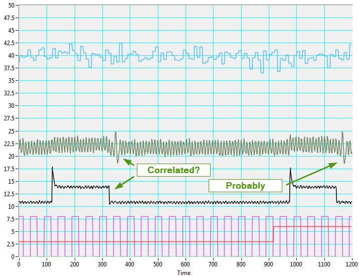 Correlation Analysis in LabVIEW With Symplify Graph