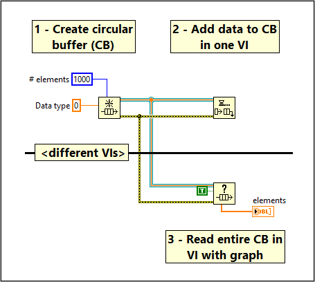 Circular buffer example in LabVIEW with lossy enqueue