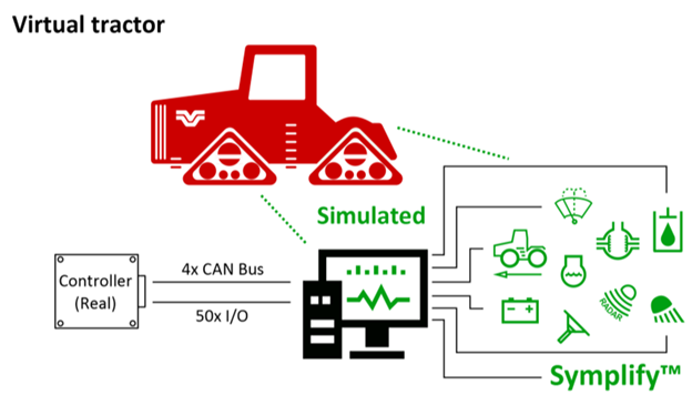 Virtual tractor main components