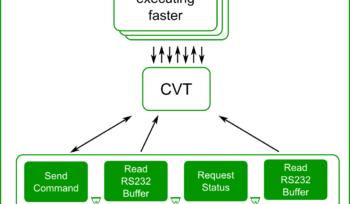 Communication through CVT allows various processing rates