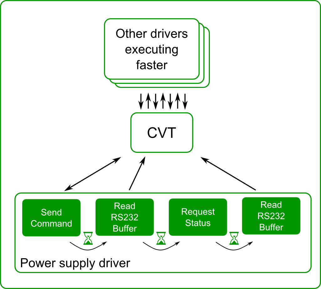 Communication through CVT allows various processing rates