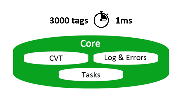 High performance CVT with low latency